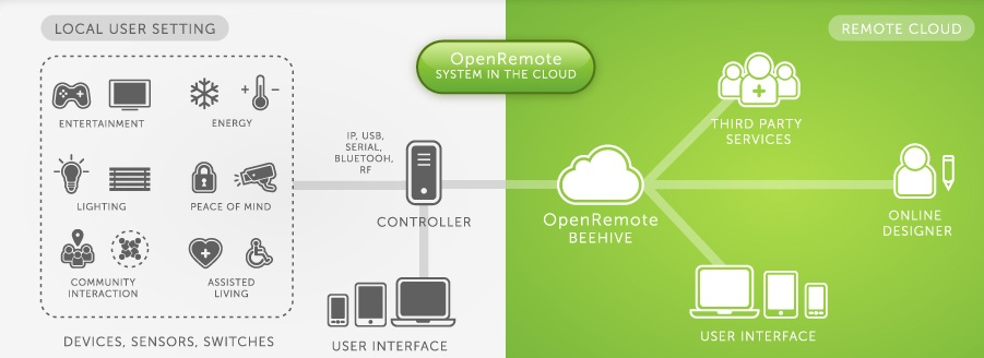 openremote-cloud