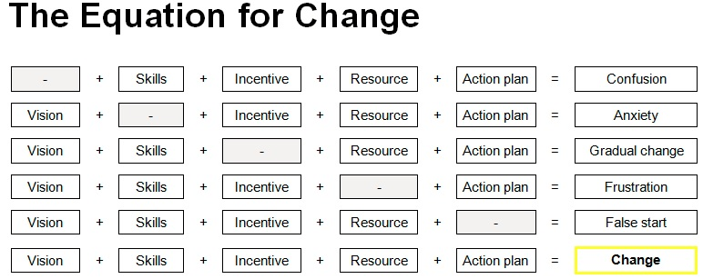 the-equation-of-change
