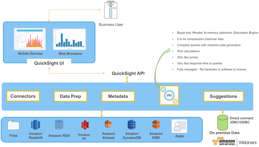 AWS-QuickSight